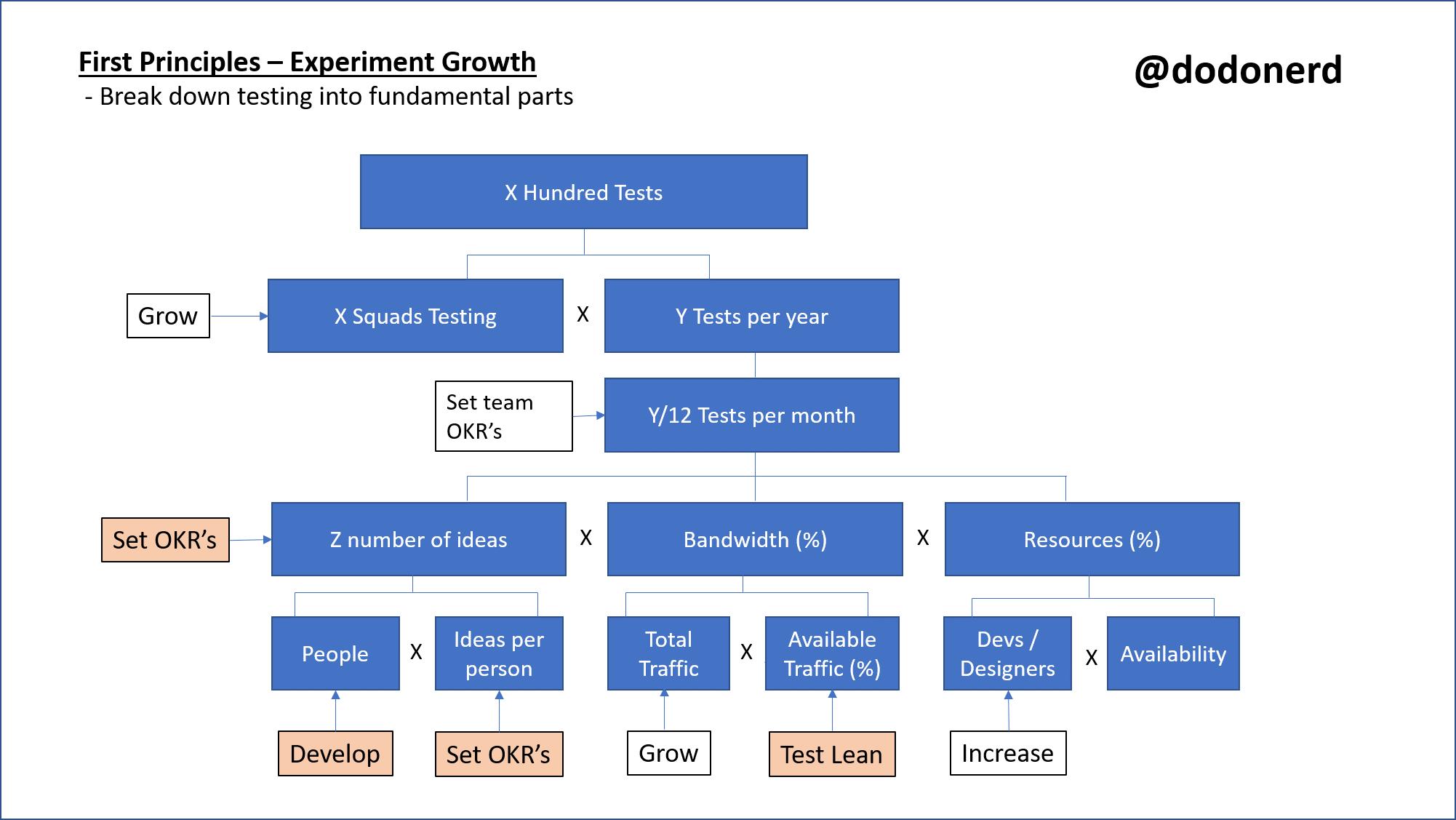 scaling experimentation programmes