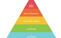 product analytics hiring pyramid
